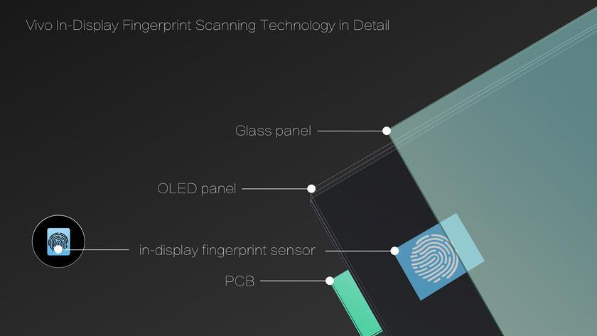 вбудований в дисплей сканер відпечатків пальців