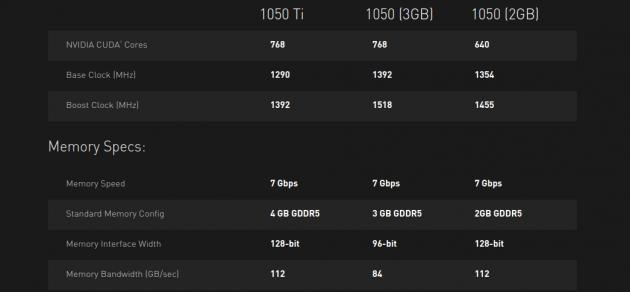 GTX 1050 3 ГБ